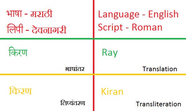 मराठीतील व्यक्तींची नावे इंग्रजीत रुपांतरीत कशी करायची?